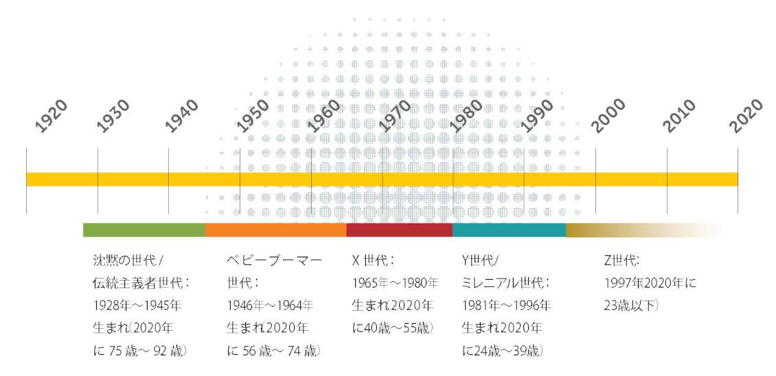 Generation Chart